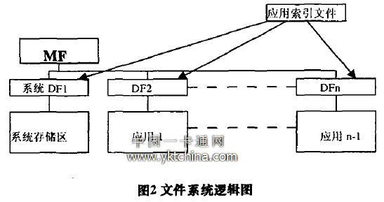图2文件系统逻辑图