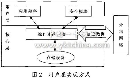 cpu电路设计物理版图