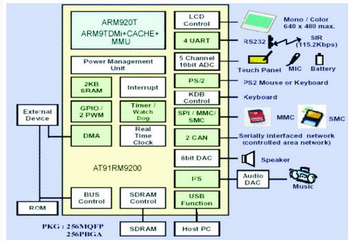 ic卡加油(气)站信息化管理系统设计
