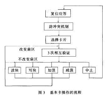基本卡操作流程图
