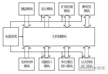 rfid 读写器的组成结构图