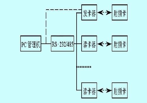 读卡器用p89c58bp单片机作主控制器;mf rc500射频芯片作为单片机与