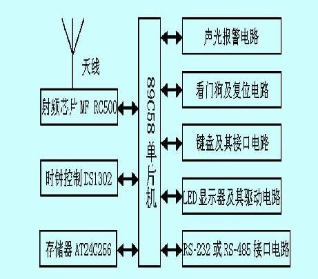 ds1232作看门狗定时器;q9012三极管作提示报警信号