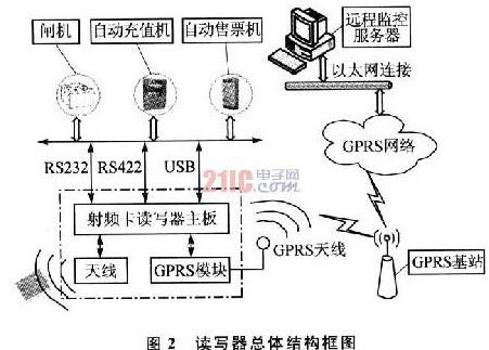 主要由主控cpu,flash/sdram存储器件,射频收发模块,sam卡认证电路