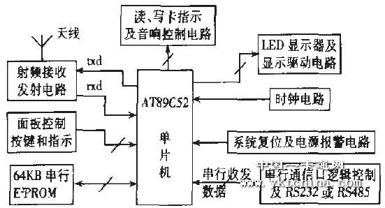 文章出处:中国一卡通网 作者:李科让 人气: 发表时间:2011年10月17日 IC卡按数据传送的形式可分为有接触型IC卡和非接触型IC卡二种:当前广泛使用的是接触型IC乍,在这种卡片上IC芯片有8个触点可与外界接触。非接触璎IC卡的集成电路不向外引出触点,它除r包占有存储器卡、逻辑加密卡、CPU卡3种#的电路外,还带有射频收发电路及相关电路,读写器对卡的读写为非接触式,因而称这种IC卡为非接触式或感应IC卡。非接触式IC卡又称射频卡(RF卡),RF卡是世界上最近几