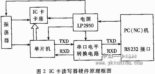 它把单片机的ttl逻辑电平转化为rs232接口的±12v电平,实现