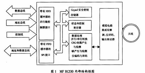 非接触ic卡读写模块mfrc530的工作原理及其应用