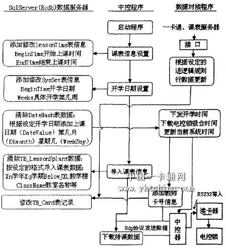 图2数据处理流程图图片