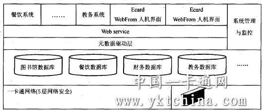 """文章出处:中国一卡通网 作者:马明志等 人气: 发表时间:2011年11月14日 随着信息化产业的发展,全国各大高校都在积极推进""""数字化校园"""".校园一卡通系统是数字化校园的重要组成部分,它为数字化校园的建设提供了全面的数据采集和信息共享的环境.目前,关于校园一卡通系统设计方面的研究较多[1 ],但设计的系统结构还存在着安全方面的问题[4 ].笔者基于元数据应用集成技术,提出一个""""四层安全""""结构模型以保障校园信息系统的安"""