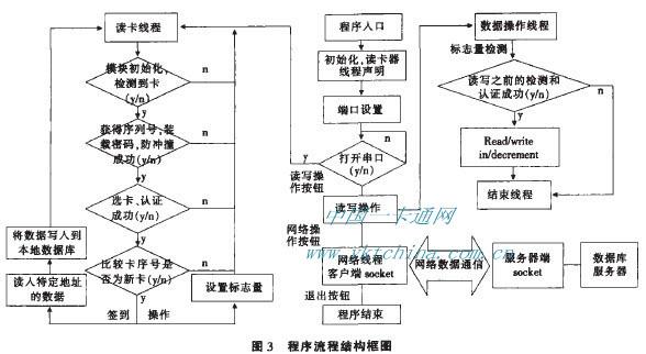 程序流程结构框图