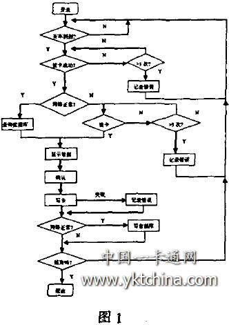 铁路勘察设计流程
