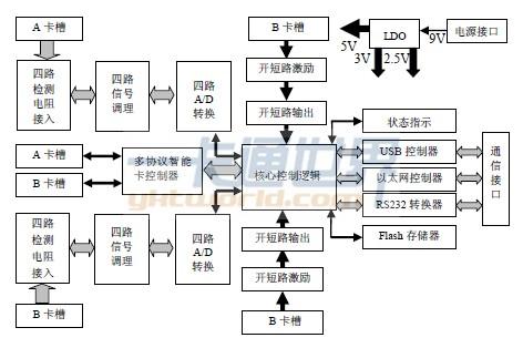 1,电流信号采集模块         电流信号采集模块由电流取样,信号调理