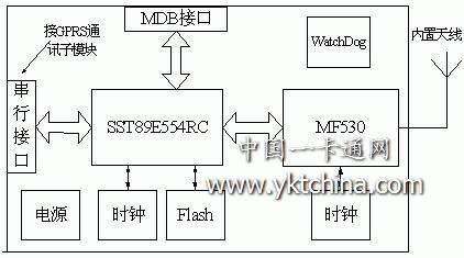 自动交换网络电路框图