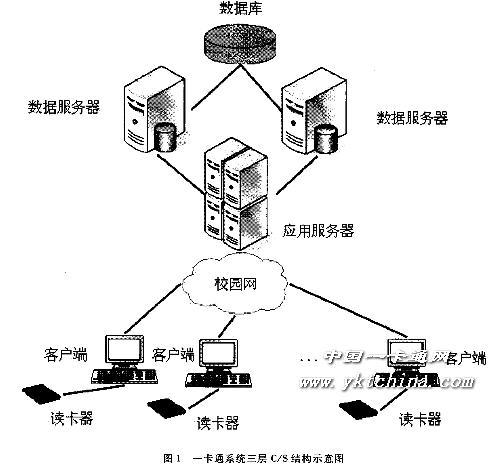 改�b�c���,y�9�c:(_c/s,b/s结构在校园一卡通系统中的应用