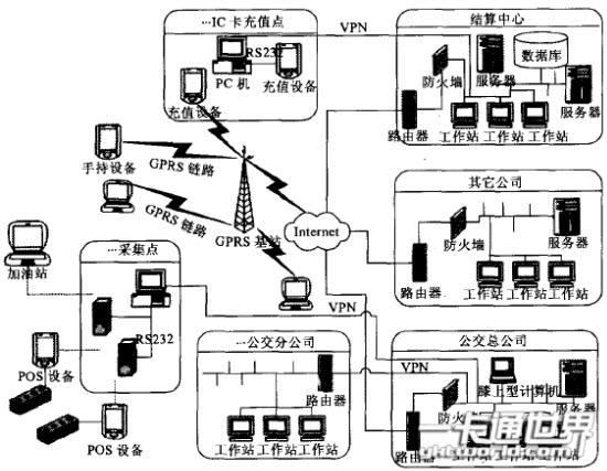 公交一卡通系统拓扑结构