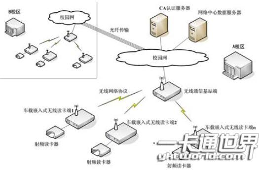"""校园""""一卡通""""无线数据采集系统网络拓扑结构图"""