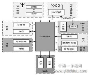 手机终端硬件结构图