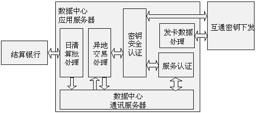 数据中心系统应用结构图