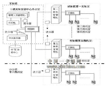 id卡机房智能管理系统设计与实现