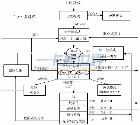 射频接收电路流程图