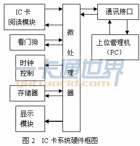 邮政系统的通信结构模型