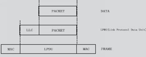 组成swp数据帧,如图2所示: 图2 swp帧结构  swp