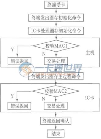 根据卡中使用的集成电路的不同可以分为存储器卡,逻辑加密卡和cpu 卡.