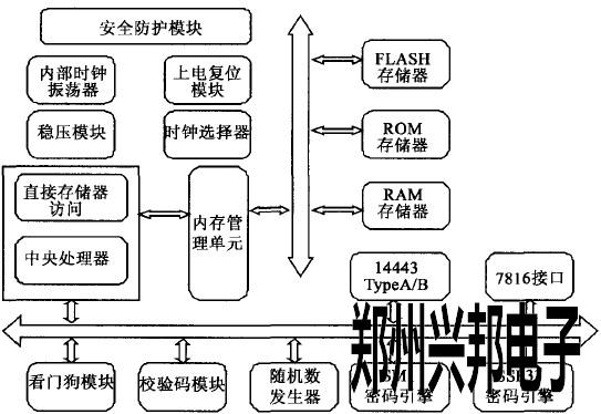 cpu模块内部逻辑结构图