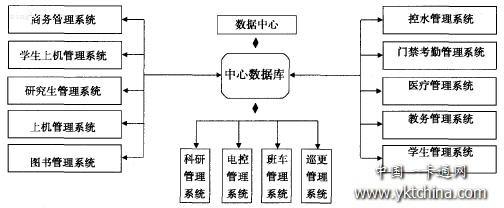 图1 校园卡系统的整体结构 整个系统采用流行的C/S和B/S结构。系统总体上分为系统主干平台与应用子系统两大部分。 (1)系统主干平台建立在跨校区的校园网上,分为数据中心和各校区的管理中心两大部分,数据中心位于学校的核心位置上,与主干交换机相连。数据中心由数据库服务器+磁盘阵列存储、综合前置机、转帐前置机、身份和查询前置机组成;管理中心放在各校区的核心位置,与各校区的二级交换机相连,便于面向师生服务。各校区管理中心由综合业务子系统和身份管理子系统组成。 (2)应用子系统接受主干平台的管理与服务,应用子系统