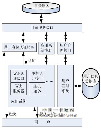 统一身份认证系统结构图