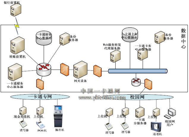 一卡通体系网络拓扑结构图
