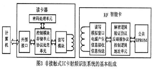 读卡器也称非接触式ic卡读写终端,一般由电源,微处理器,天线板等组成
