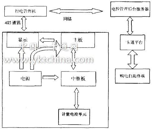 中继板,显示板等控制电路部分提供工作电源;主板负责传达电控管理机