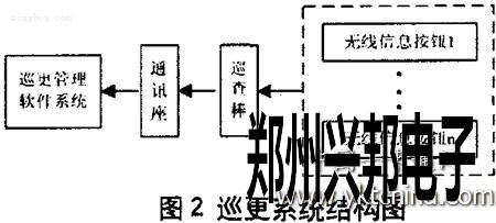 巡更系统结构图