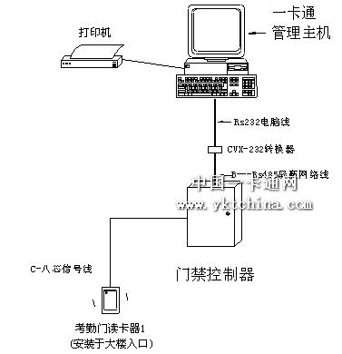 智能ic卡一卡通系统的一个组成部分